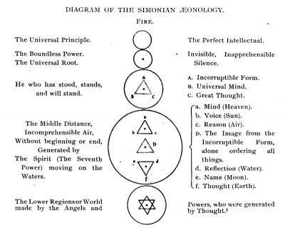 Simonian-Aeonology-Diagram.jpg